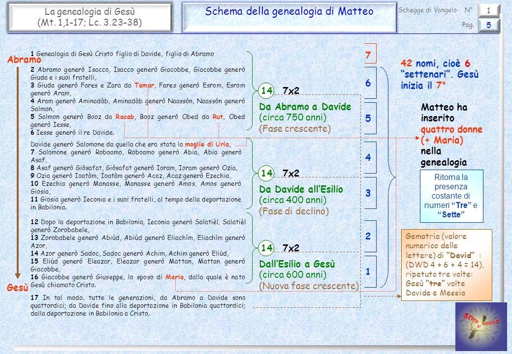 Schema della genealogia di Matteo