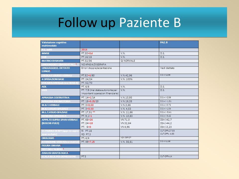 Follow up Paziente B Valutazione cognitiva multimodale PAZ. B