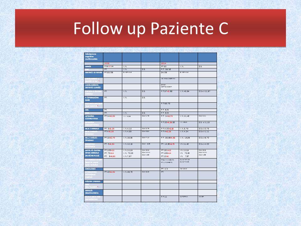 Follow up Paziente C Valutazione cognitiva multimodale 2008 2014 MMSE