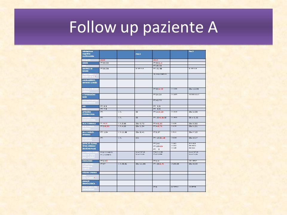 Follow up paziente A Valutazione cognitiva multimodale PAZ.3 Paz.3
