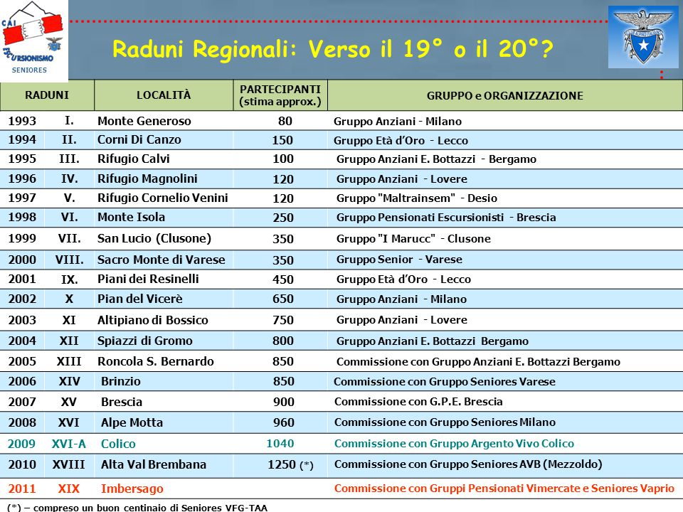 Raduni Regionali: Verso il 19° o il 20° GRUPPO e ORGANIZZAZIONE