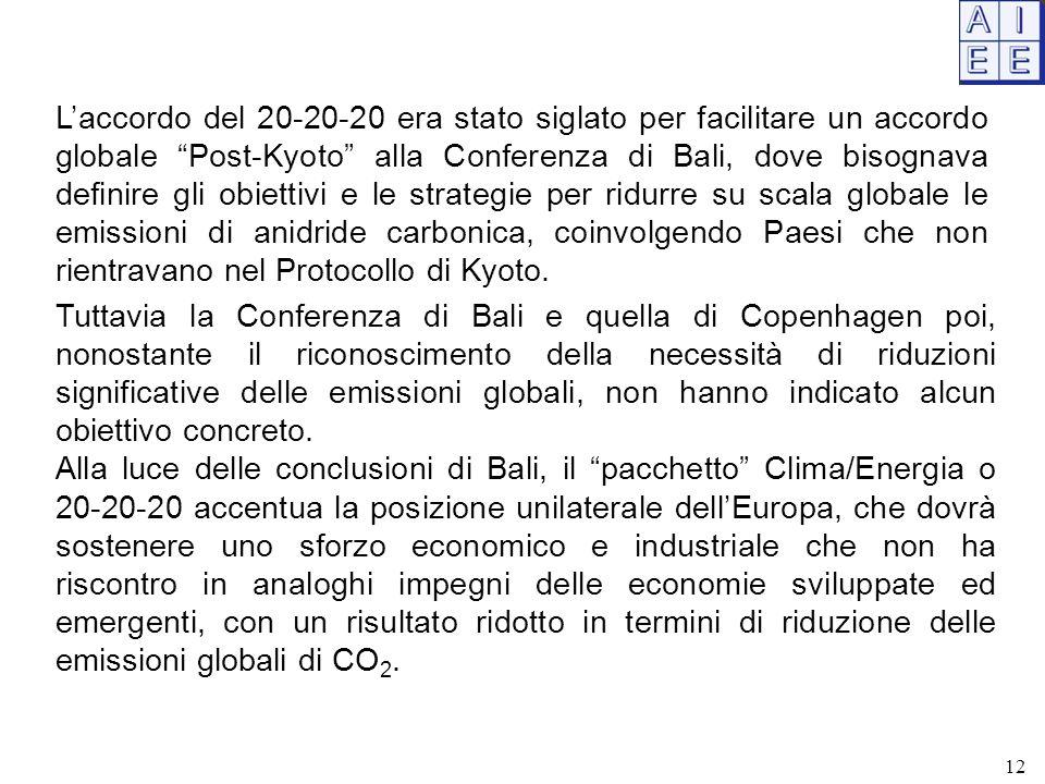 L'accordo del 20-20-20 era stato siglato per facilitare un accordo globale Post-Kyoto alla Conferenza di Bali, dove bisognava definire gli obiettivi e le strategie per ridurre su scala globale le emissioni di anidride carbonica, coinvolgendo Paesi che non rientravano nel Protocollo di Kyoto.