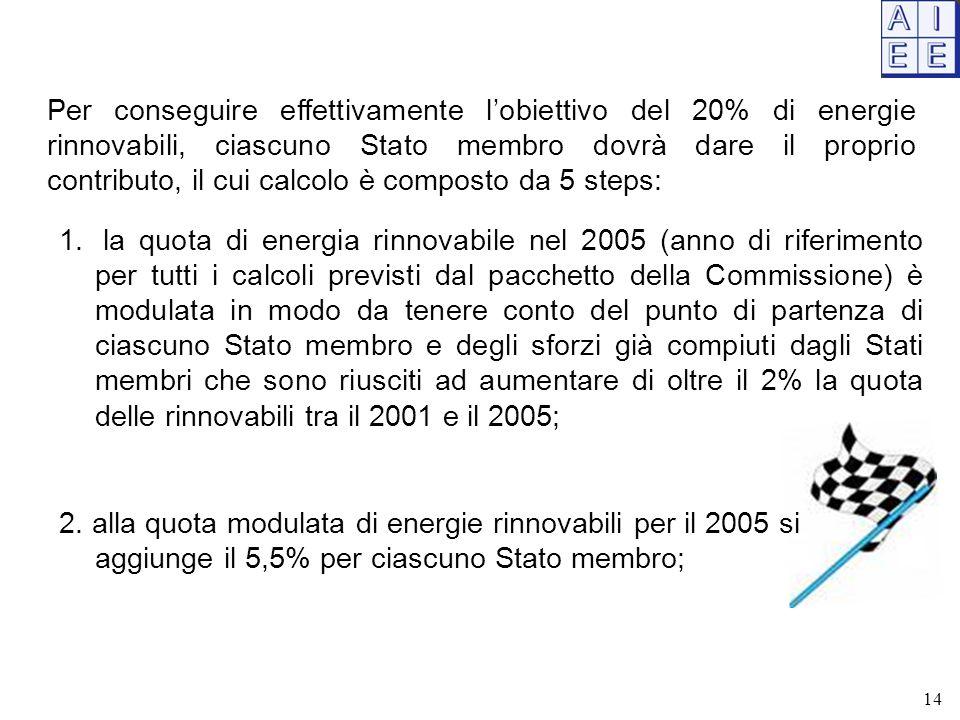 Per conseguire effettivamente l'obiettivo del 20% di energie rinnovabili, ciascuno Stato membro dovrà dare il proprio contributo, il cui calcolo è composto da 5 steps: