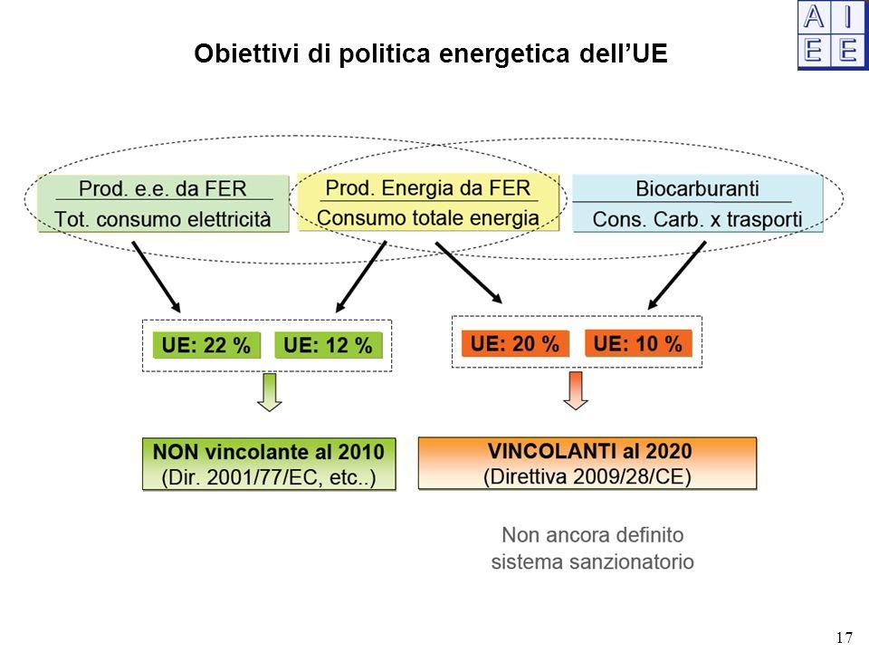 Obiettivi di politica energetica dell'UE