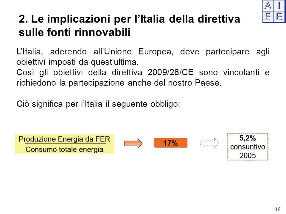 2. Le implicazioni per l'Italia della direttiva sulle fonti rinnovabili