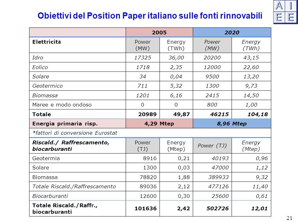 Obiettivi del Position Paper italiano sulle fonti rinnovabili