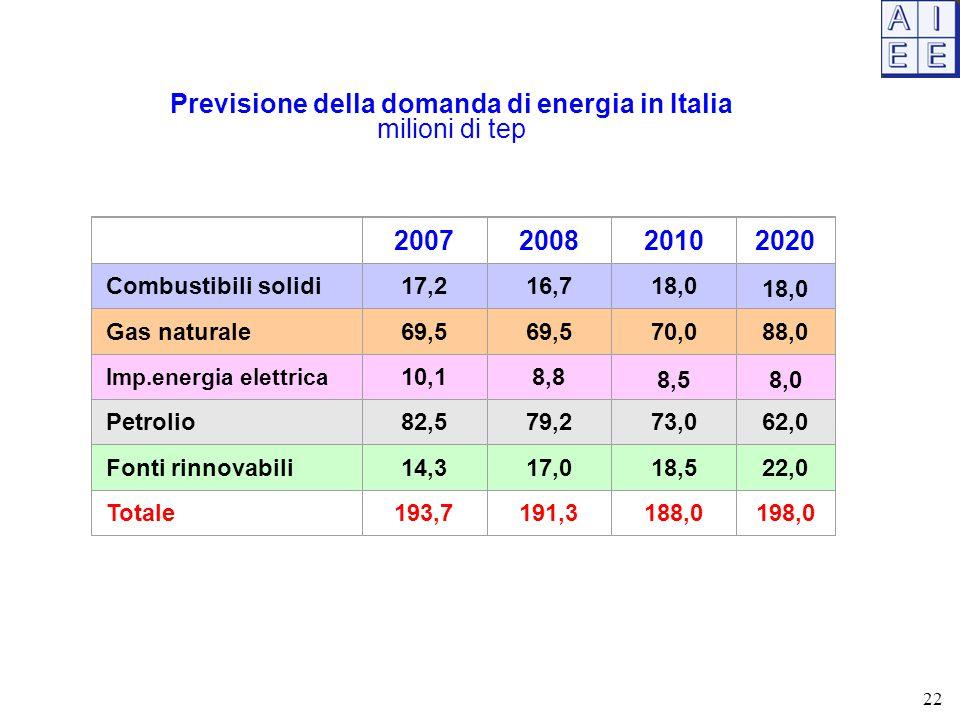 Previsione della domanda di energia in Italia
