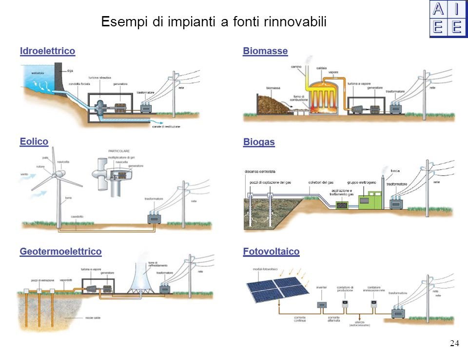 Esempi di impianti a fonti rinnovabili