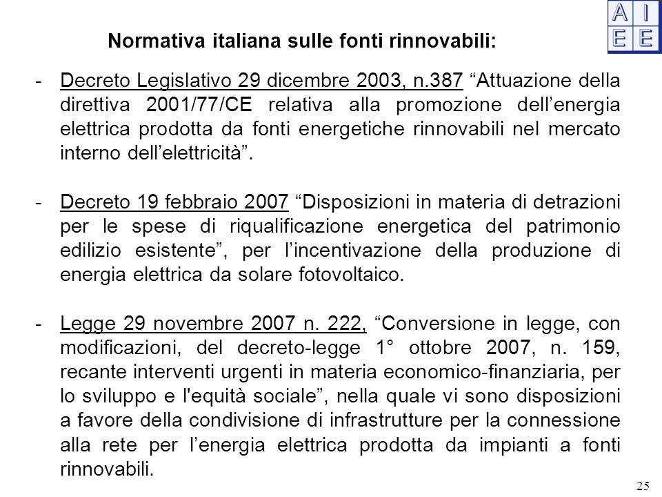 Normativa italiana sulle fonti rinnovabili: