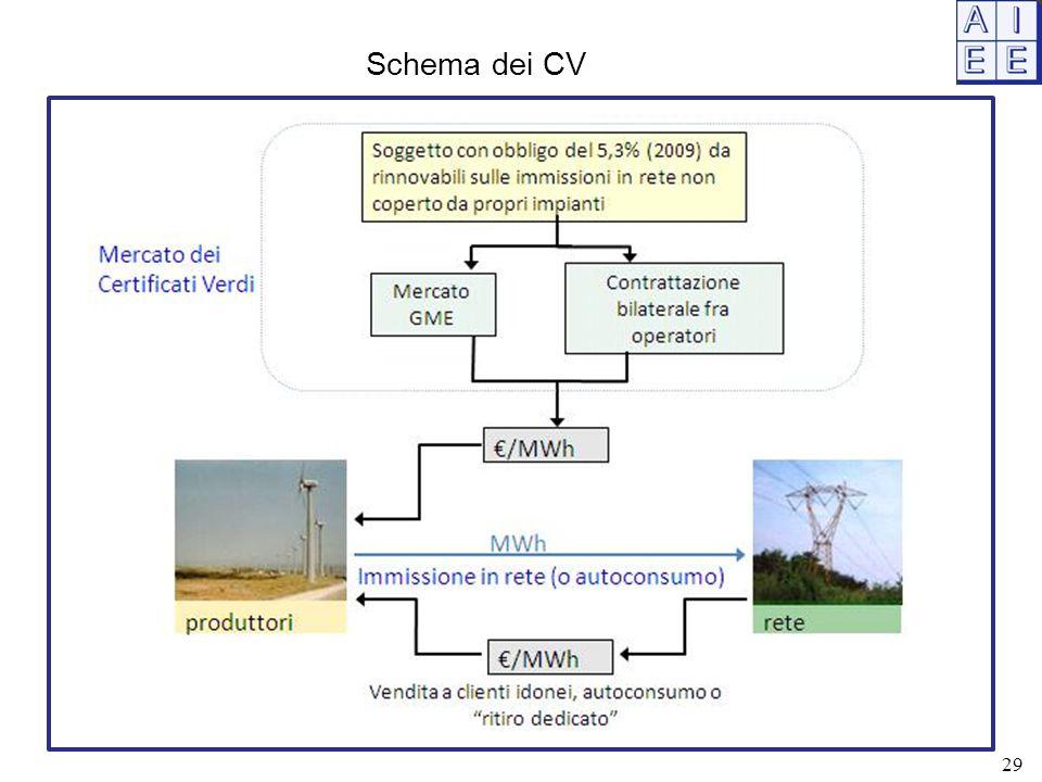 Schema dei CV 29