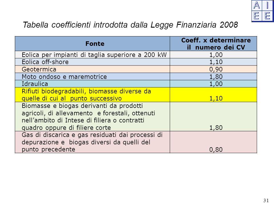 Tabella coefficienti introdotta dalla Legge Finanziaria 2008