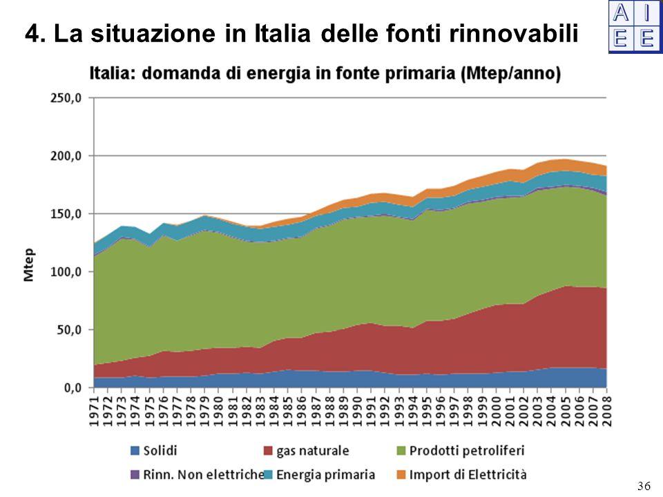4. La situazione in Italia delle fonti rinnovabili