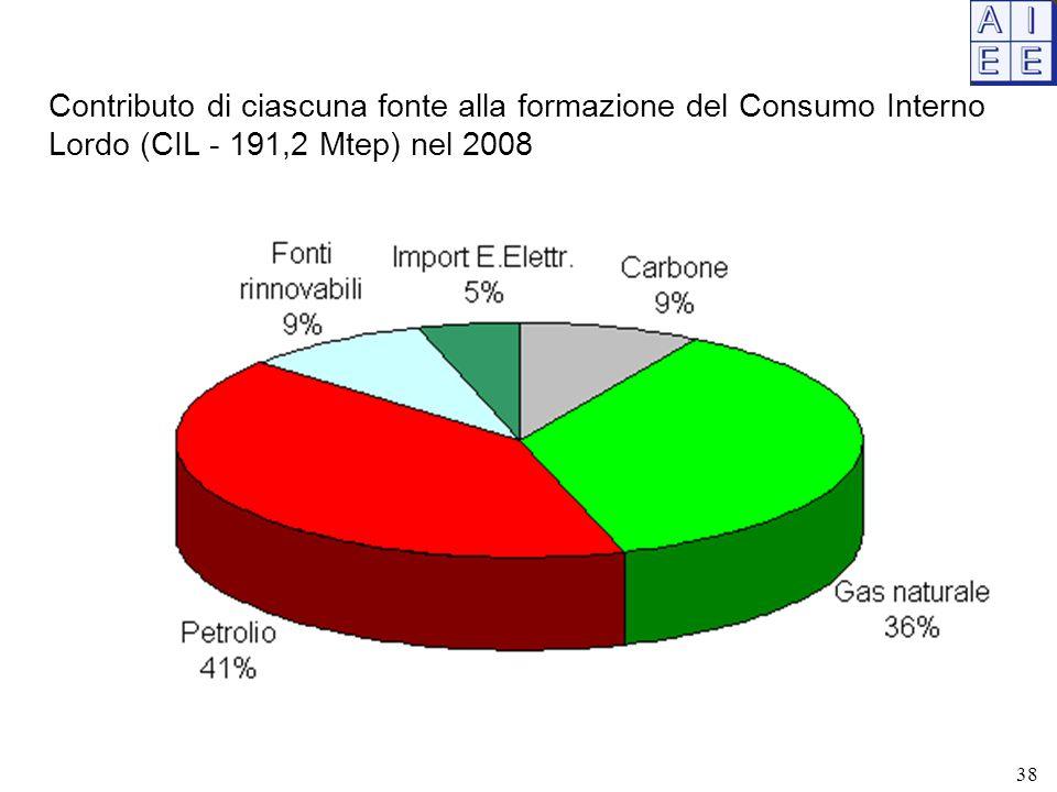 Contributo di ciascuna fonte alla formazione del Consumo Interno Lordo (CIL - 191,2 Mtep) nel 2008