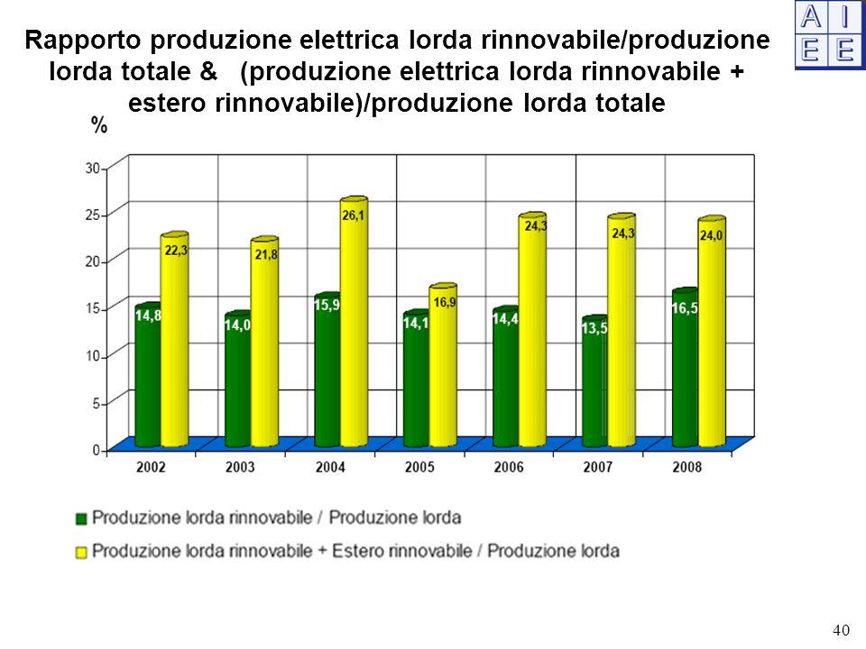 Rapporto produzione elettrica lorda rinnovabile/produzione lorda totale & (produzione elettrica lorda rinnovabile + estero rinnovabile)/produzione lorda totale