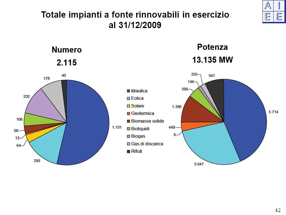 Totale impianti a fonte rinnovabili in esercizio