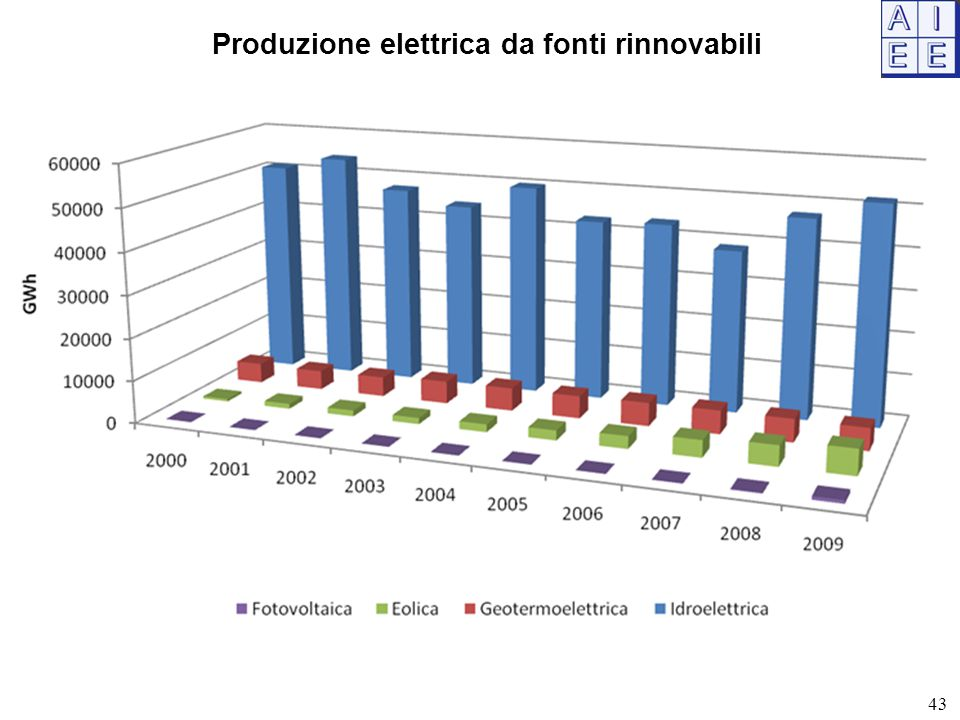 Produzione elettrica da fonti rinnovabili