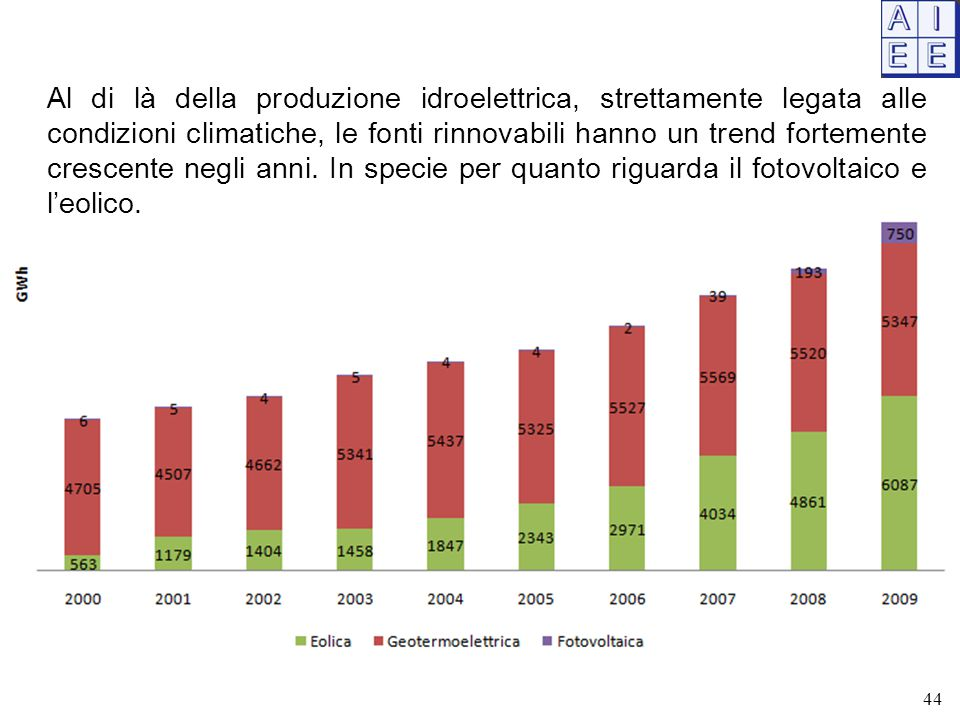 Al di là della produzione idroelettrica, strettamente legata alle condizioni climatiche, le fonti rinnovabili hanno un trend fortemente crescente negli anni. In specie per quanto riguarda il fotovoltaico e l'eolico.