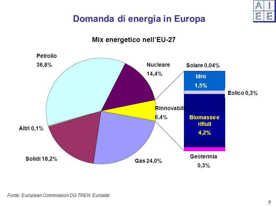 Domanda di energia in Europa Mix energetico nell'EU-27