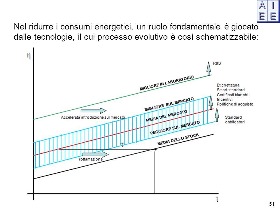 Nel ridurre i consumi energetici, un ruolo fondamentale è giocato dalle tecnologie, il cui processo evolutivo è così schematizzabile: