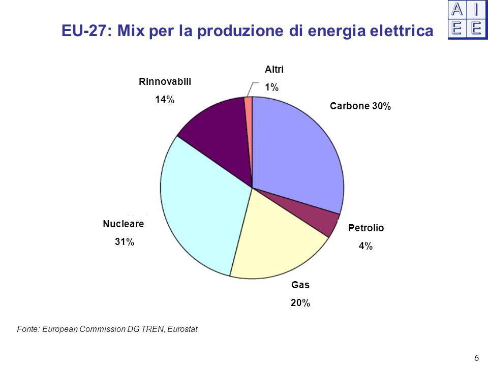 EU-27: Mix per la produzione di energia elettrica