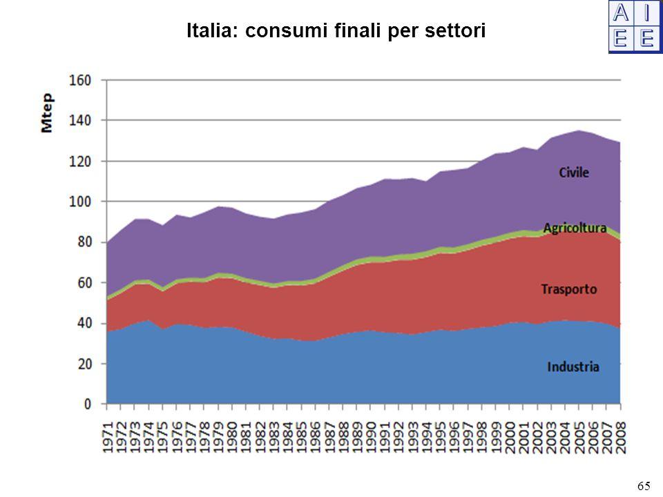 Italia: consumi finali per settori