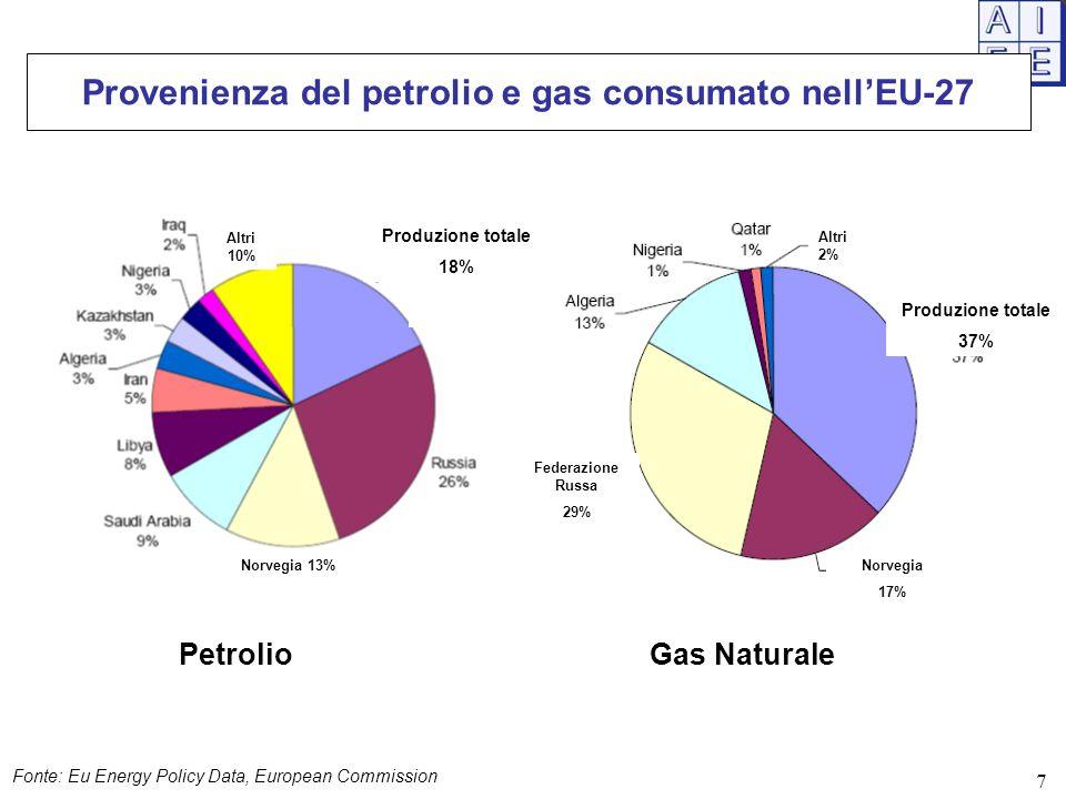 Provenienza del petrolio e gas consumato nell'EU-27