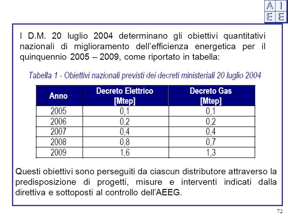 I D.M. 20 luglio 2004 determinano gli obiettivi quantitativi nazionali di miglioramento dell'efficienza energetica per il quinquennio 2005 – 2009, come riportato in tabella: