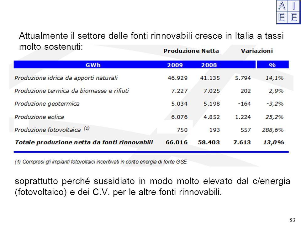 Attualmente il settore delle fonti rinnovabili cresce in Italia a tassi molto sostenuti: