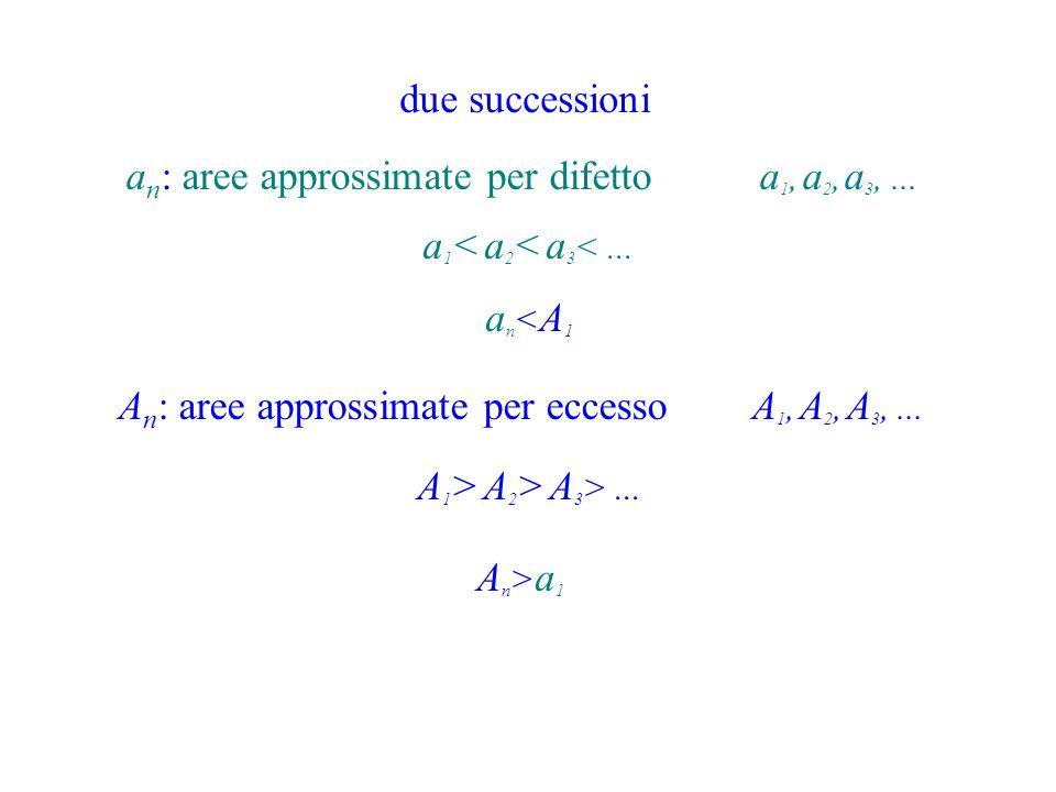 An: aree approssimate per eccesso A1, A2, A3, ...