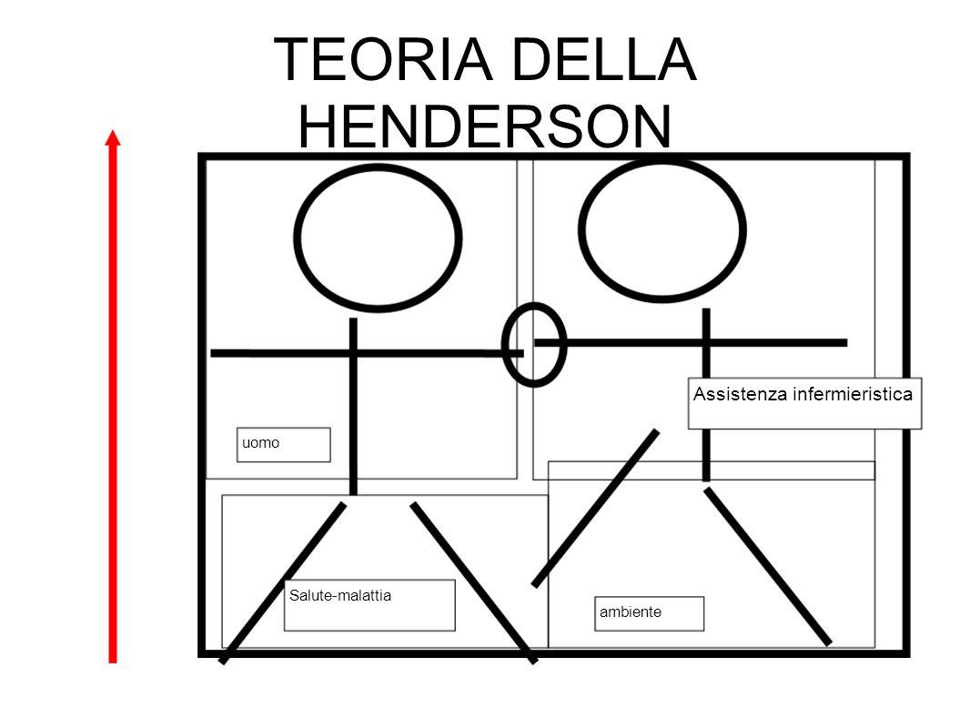 TEORIA DELLA HENDERSON