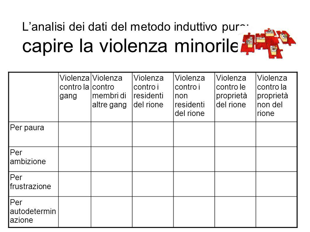L'analisi dei dati del metodo induttivo puro: capire la violenza minorile