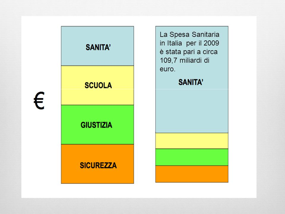 La Spesa Sanitaria in Italia per il 2009 è stata pari a circa 109,7 miliardi di euro.