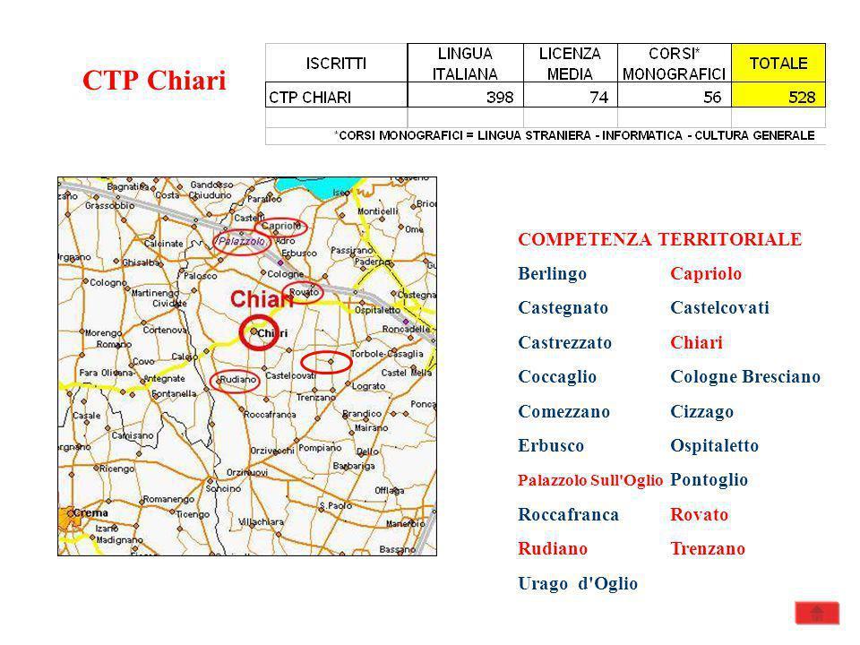 CTP Chiari COMPETENZA TERRITORIALE Berlingo Capriolo