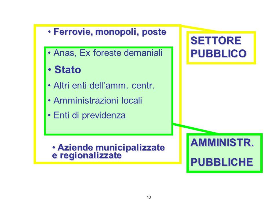 SETTORE PUBBLICO Stato AMMINISTR. PUBBLICHE Ferrovie, monopoli, poste