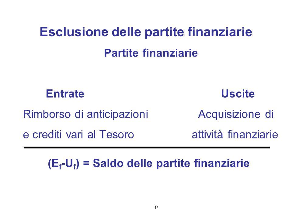 Esclusione delle partite finanziarie