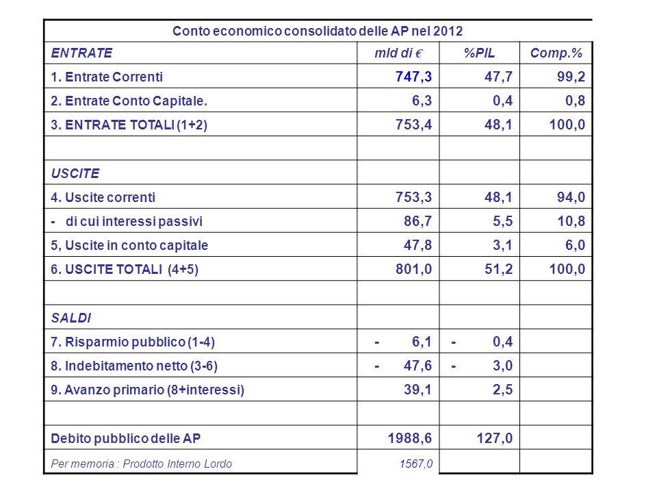 Conto economico consolidato delle AP nel 2012