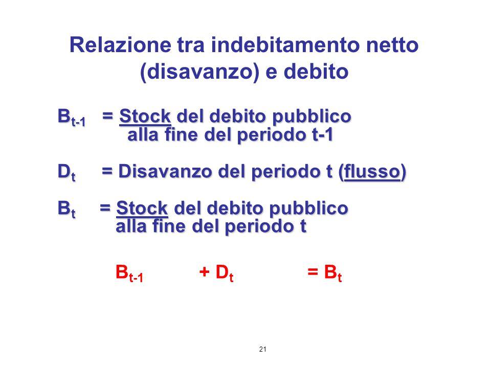 Relazione tra indebitamento netto (disavanzo) e debito