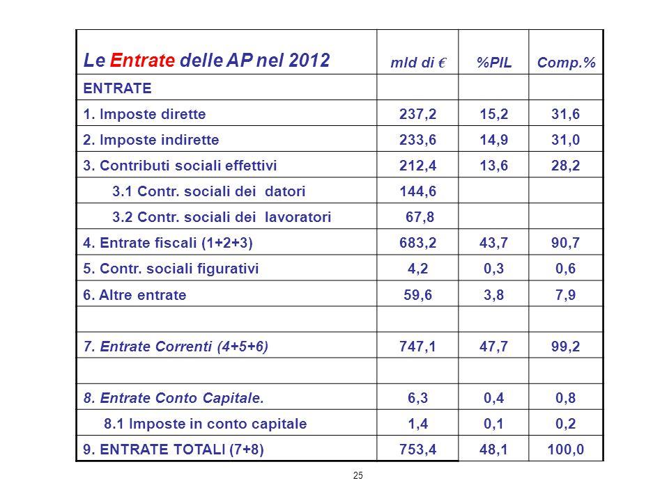 Le Entrate delle AP nel 2012 mld di € %PIL Comp.% ENTRATE