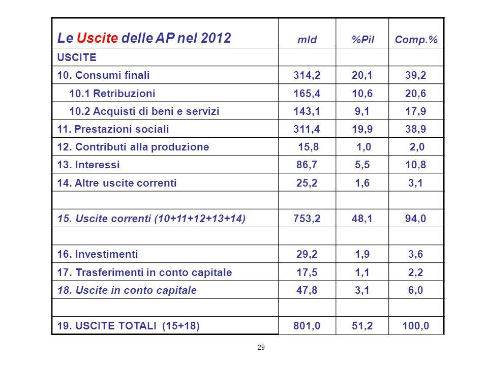 Le Uscite delle AP nel 2012 mld %Pil Comp.% USCITE 10. Consumi finali