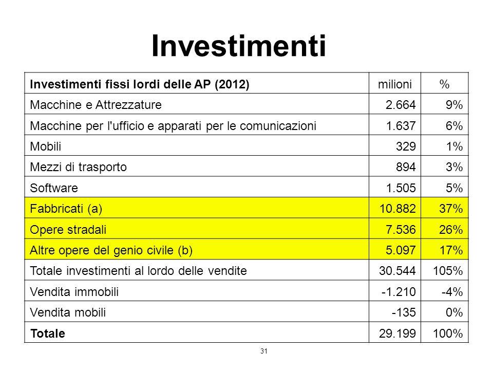 Investimenti Investimenti fissi lordi delle AP (2012) milioni %