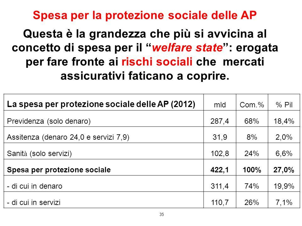 Spesa per la protezione sociale delle AP