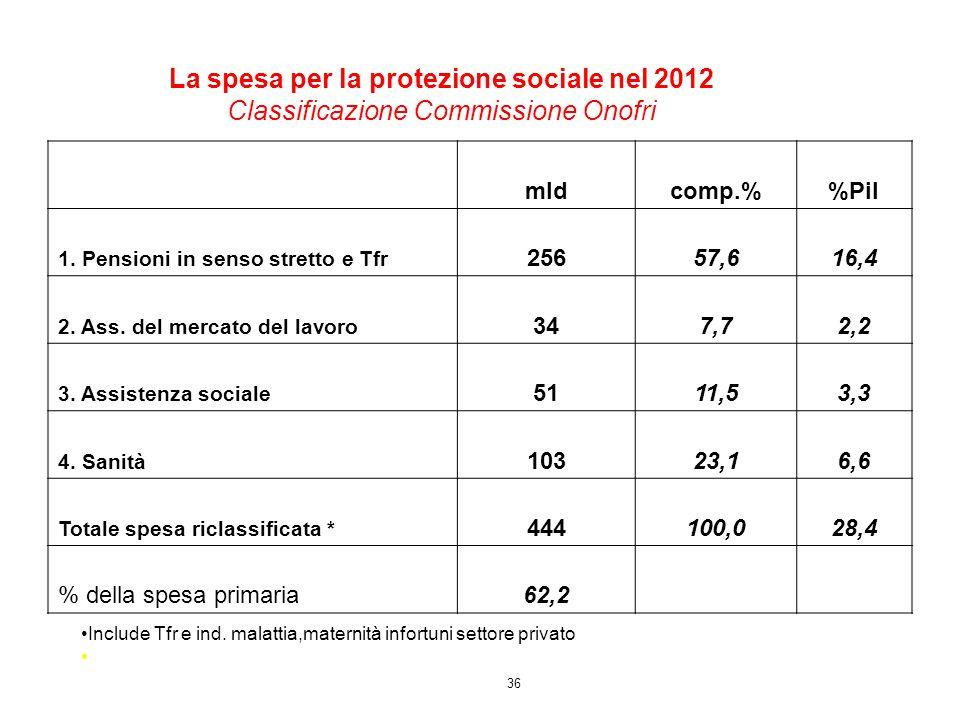La spesa per la protezione sociale nel 2012