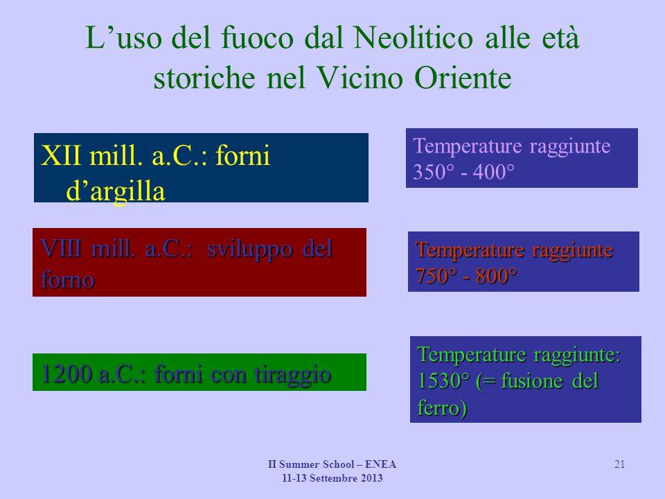 L'uso del fuoco dal Neolitico alle età storiche nel Vicino Oriente