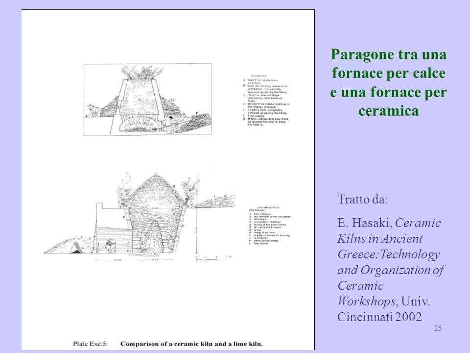 Paragone tra una fornace per calce e una fornace per ceramica