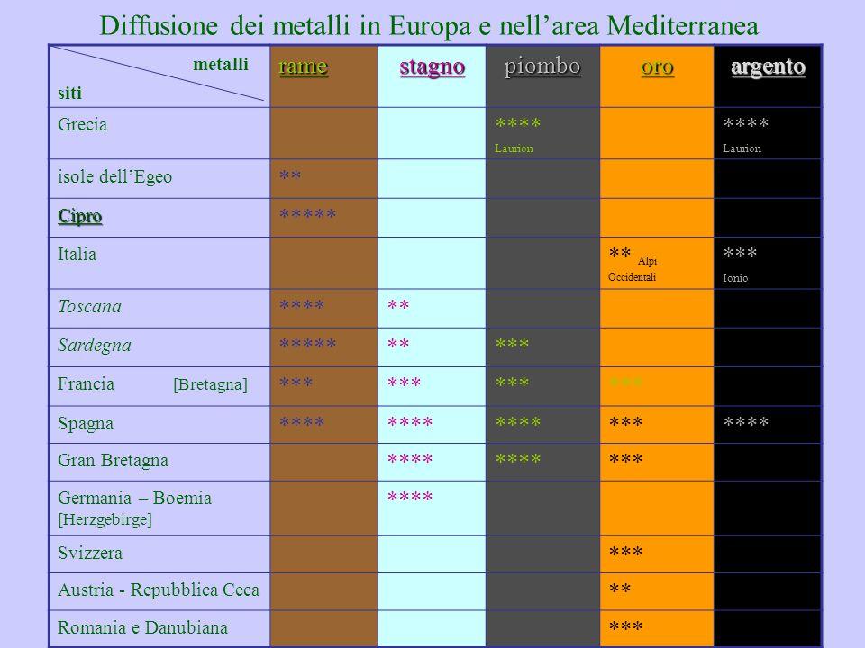 Diffusione dei metalli in Europa e nell'area Mediterranea