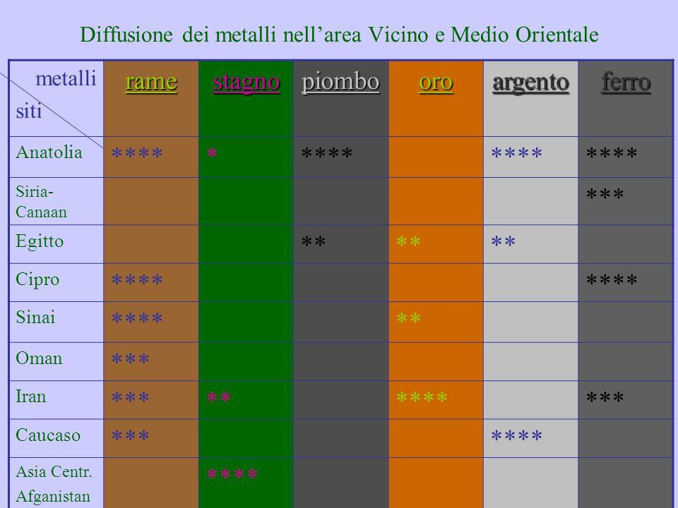 Diffusione dei metalli nell'area Vicino e Medio Orientale