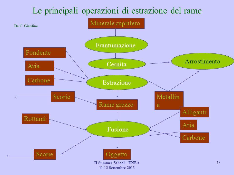 Le principali operazioni di estrazione del rame