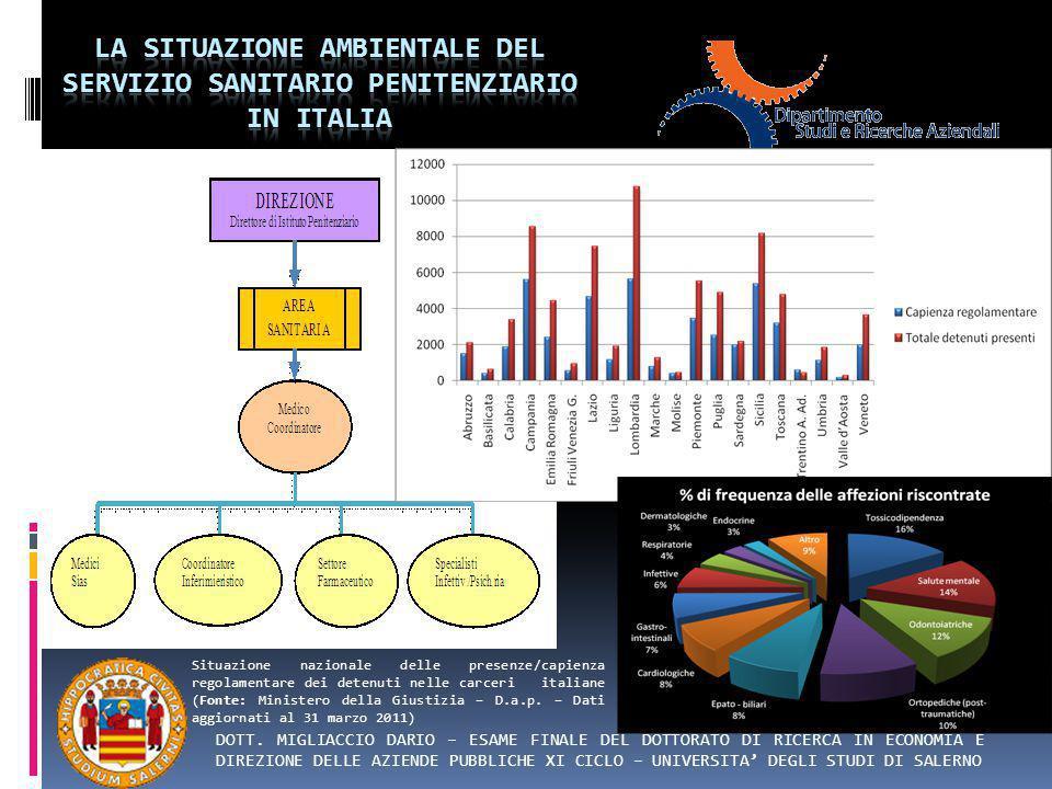 la situazione ambientale del servizio sanitario penitenziario in italia
