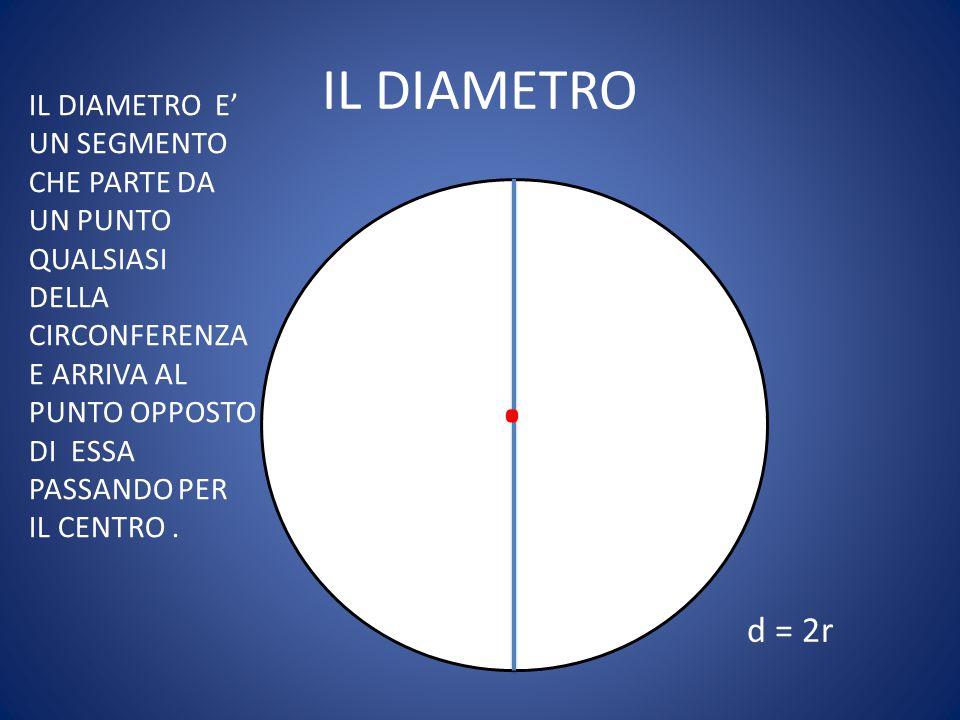 . IL DIAMETRO d = 2r IL DIAMETRO E' UN SEGMENTO CHE PARTE DA UN PUNTO