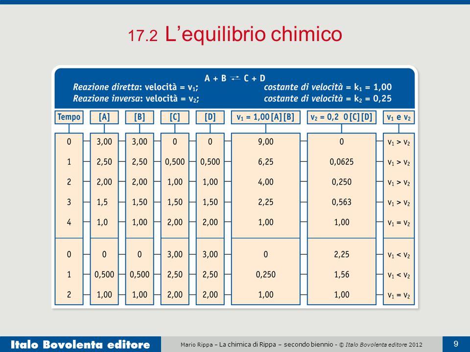 17.2 L'equilibrio chimico